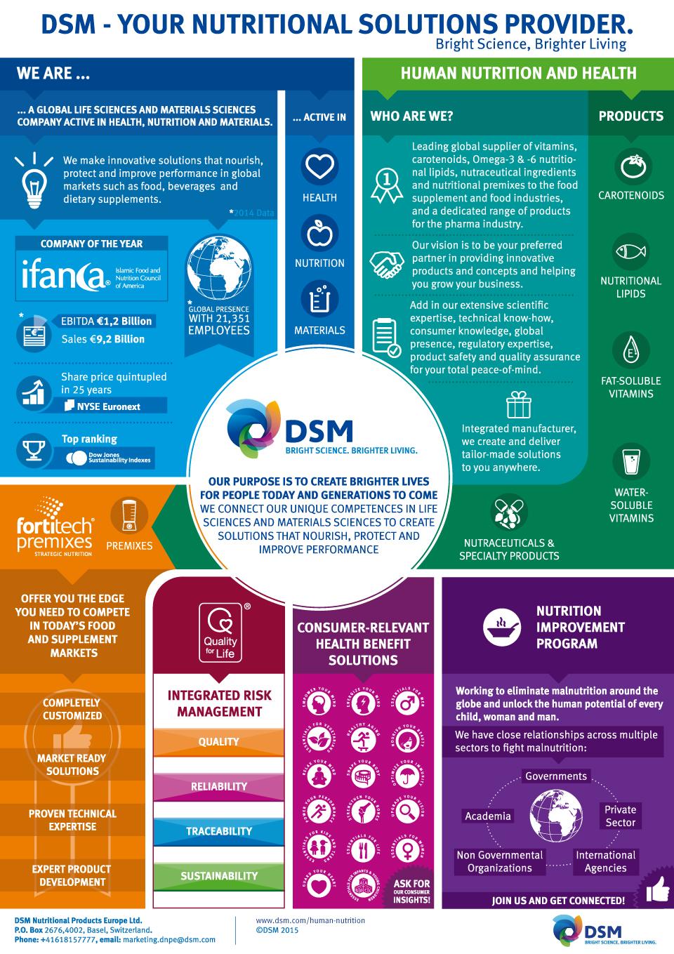 dsm-infographic01