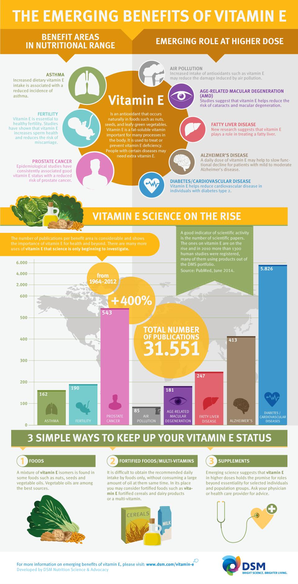 Vit-E-Health-Benefits01