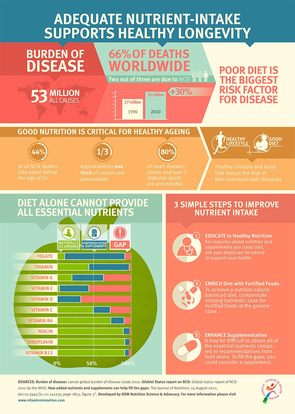 micronutrient deficiency in US